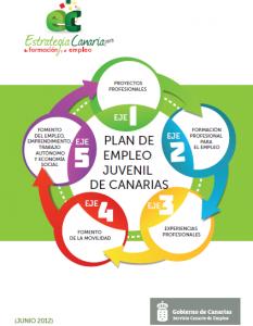 El Servicio Canario de Empleo, publicó el Plan de Empleo Juvenil de Canarias